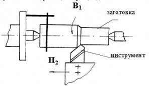 http://stanki-uchpu.ru/wp-content/uploads/2012/08/Точение проходным резцом.jpg