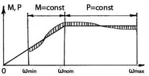 График полезной мощности регулируемого привода с двигателем постоянного тока и тиристорным преобразователем напряжения (М, Р, w – соответственно момент, мощность, частота вращения привода)