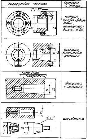 Конструкции шпиндельных узлов