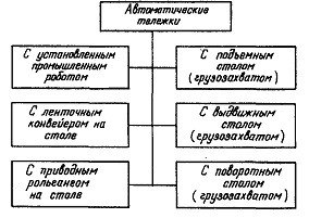 Классификация транспортных тележек
