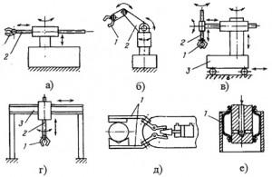 Конструкции промышленных роботов