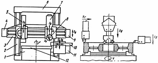 Карусельный станок и схема