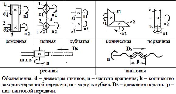 Таблица 2. Механизмы кинематических передач