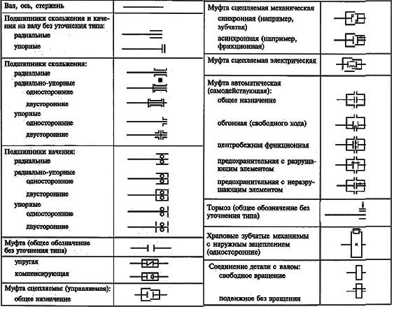 Условные обозначения кинематических схем